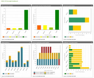 Dashboards and Reports in NERC Compliance Solution