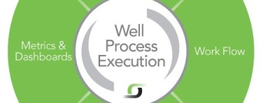 Well Process Execution