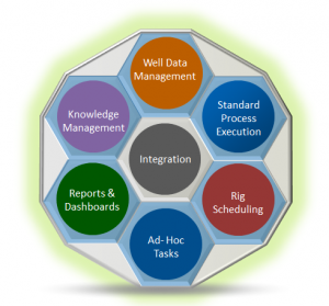 Well Delivery Capabilities Wheel